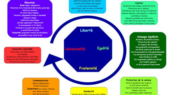 Typologie politique II – les cercles
